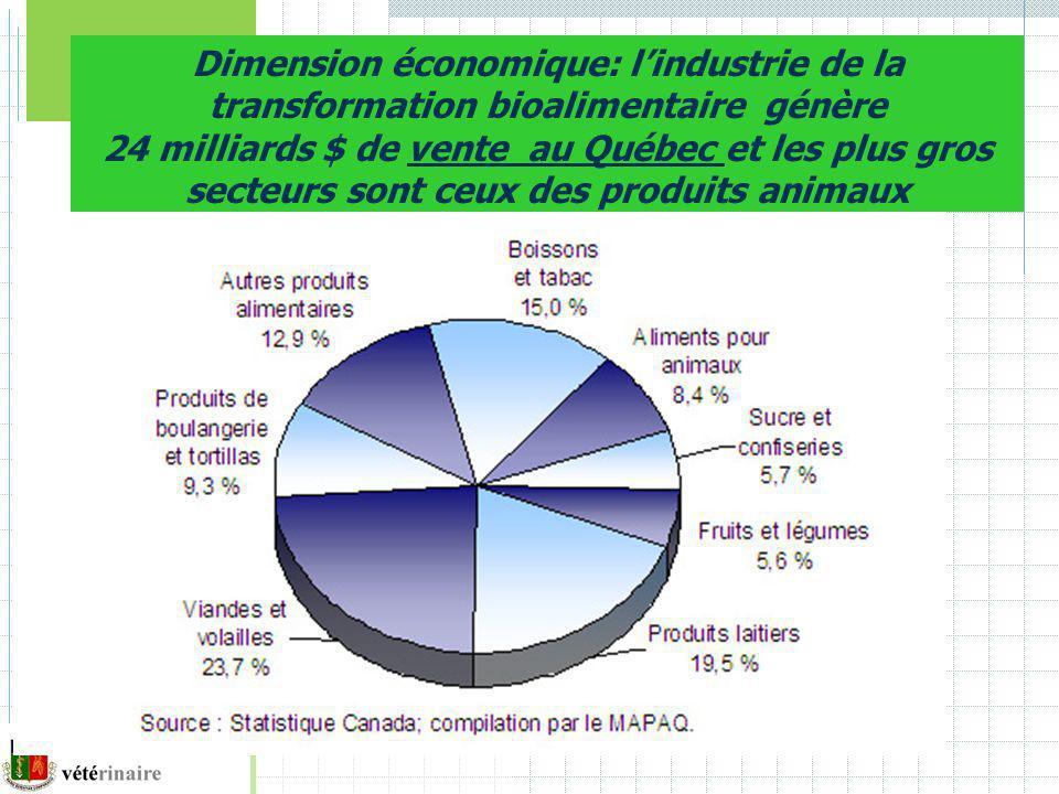 Dimension économique: lindustrie de la transformation bioalimentaire génère 24 milliards $ de vente au Québec et les plus gros secteurs sont ceux des produits animaux