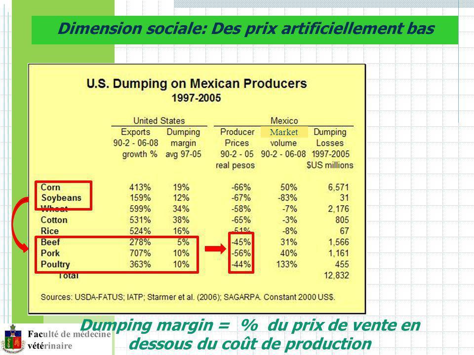 Dimension sociale: Des prix artificiellement bas Dumping margin = % du prix de vente en dessous du coût de production Market