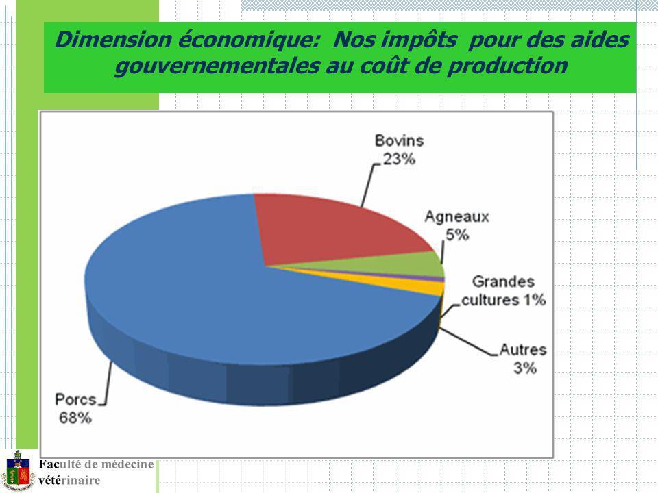 Dimension économique: Nos impôts pour des aides gouvernementales au coût de production