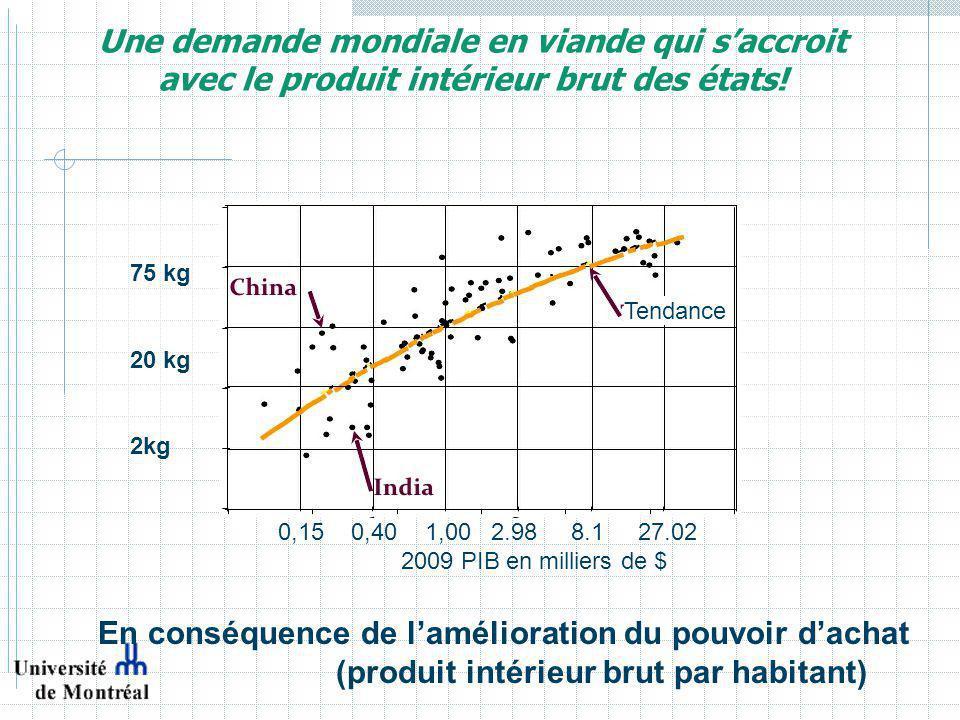 Mondialisation La production porcine domine nos exportations.