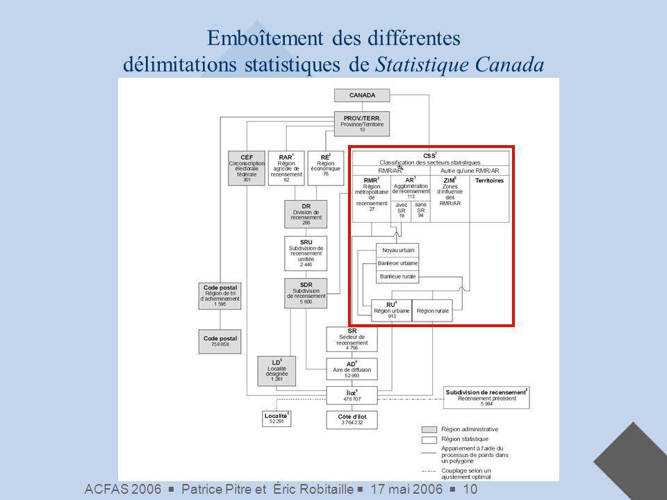 ACFAS 2006 Patrice Pitre et Éric Robitaille 17 mai 2006 10 Emboîtement des différentes délimitations statistiques de Statistique Canada