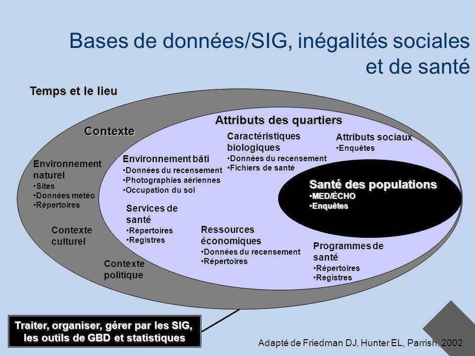 ACFAS 2006 Patrice Pitre et Éric Robitaille 17 mai 2006 17 Bases de données/SIG, inégalités sociales et de santé Santé des populations MED/ÉCHOMED/ÉCH