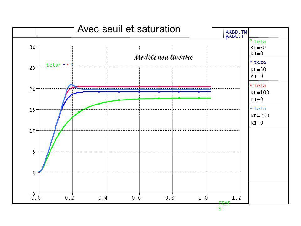 Avec seuil et saturation Modèle non linéaire