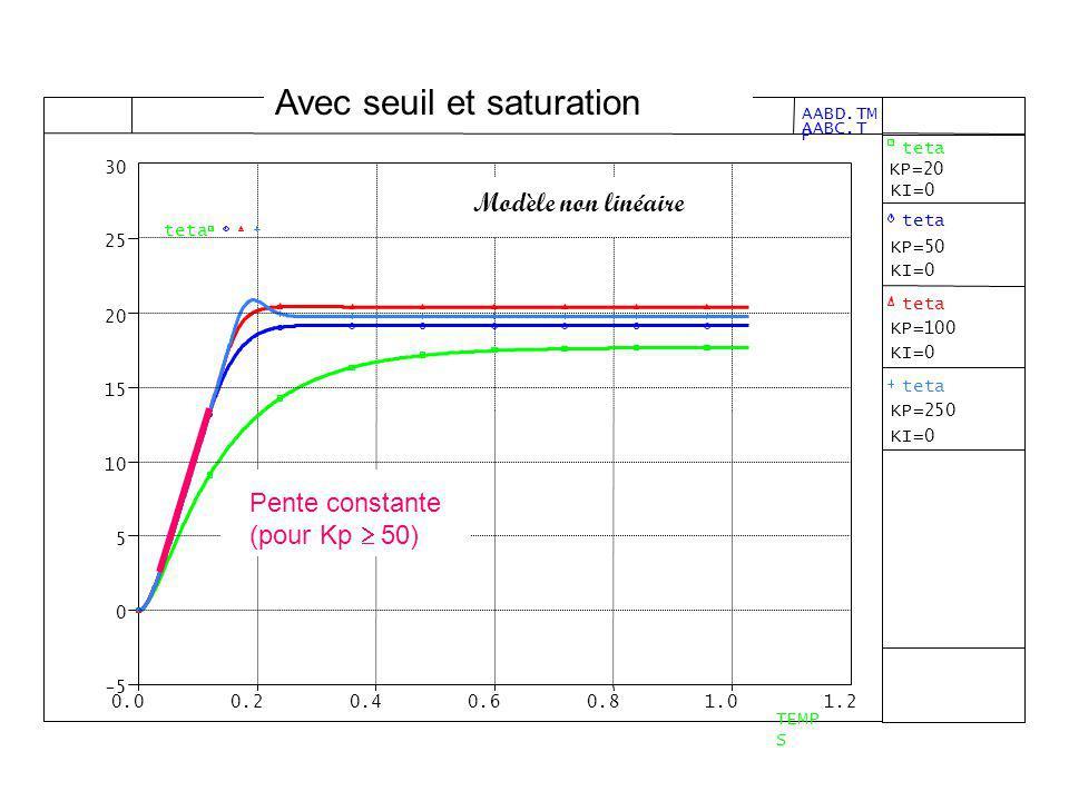 Modèle non linéaire Pente constante (pour Kp 50) Avec seuil et saturation