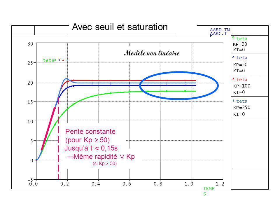 Jusquà t 0,15s Modèle non linéaire Pente constante (pour Kp 50) Même rapidité Kp (si Kp 50) Avec seuil et saturation