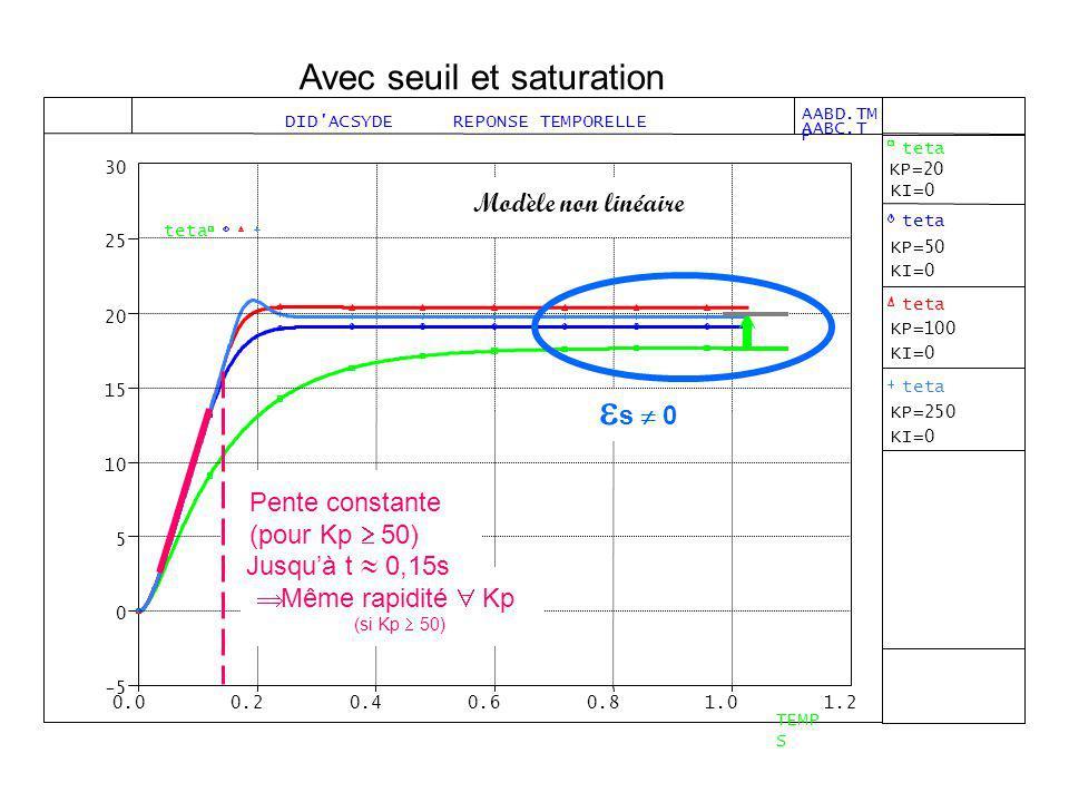 Jusquà t 0,15s Modèle non linéaire s 0 Pente constante (pour Kp 50) Même rapidité Kp (si Kp 50)