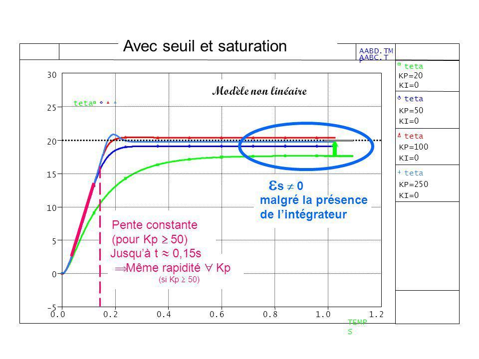 Jusquà t 0,15s Modèle non linéaire s 0 malgré la présence de lintégrateur Pente constante (pour Kp 50) Même rapidité Kp (si Kp 50) Avec seuil et satur