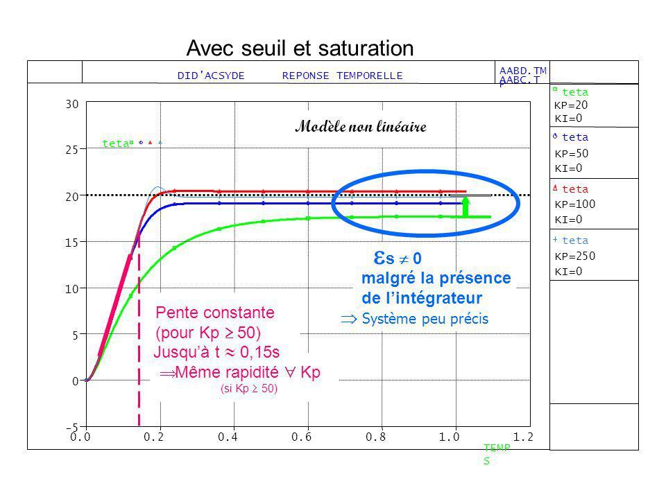 Jusquà t 0,15s Modèle non linéaire s 0 malgré la présence de lintégrateur Pente constante (pour Kp 50) Système peu précis Même rapidité Kp (si Kp 50)