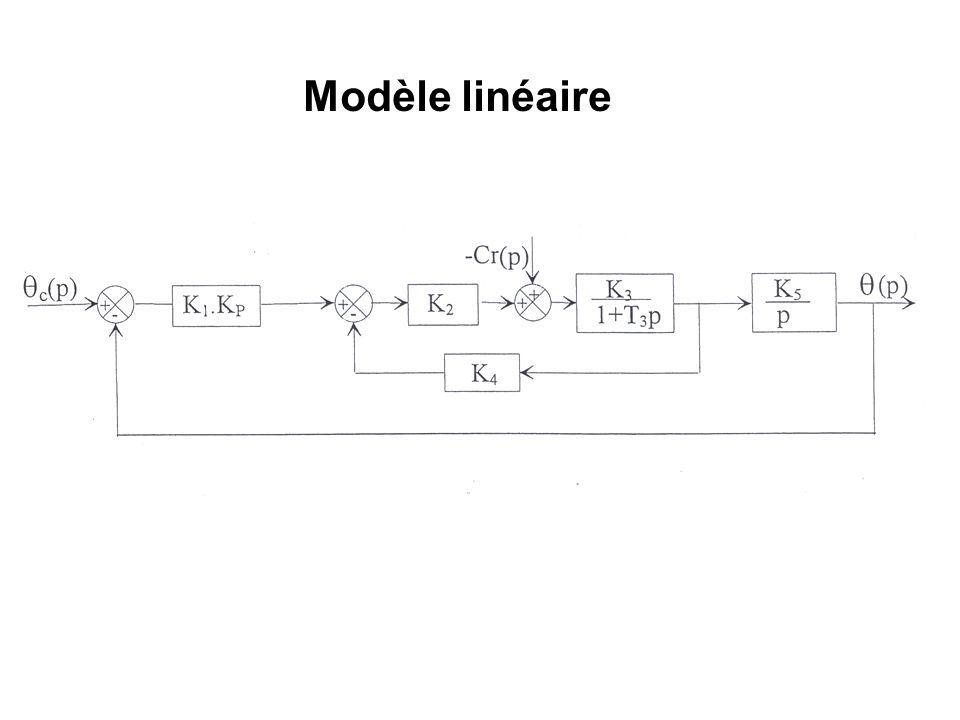 Modèle non linéaire Tension saturée à 20V (pour Kp 50) Jusquà t 0,15s La pente à lorigine sera la même jusquà t 0,15s Tension Moteur --- Avec seuil et saturation