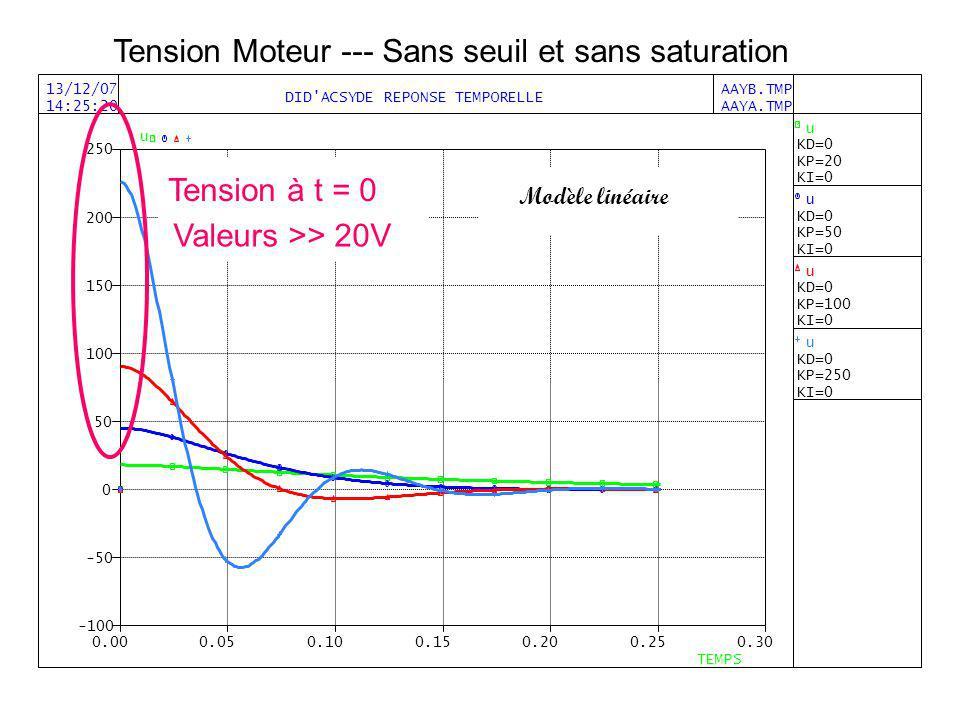 Tension Moteur --- Sans seuil et sans saturation Tension à t = 0 Valeurs >> 20V Modèle linéaire
