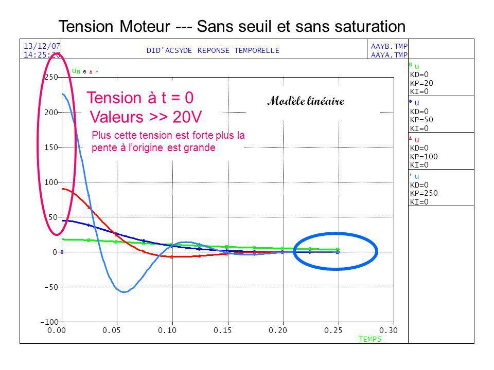 Tension Moteur --- Sans seuil et sans saturation Modèle linéaire Tension à t = 0 Valeurs >> 20V Plus cette tension est forte plus la pente à lorigine