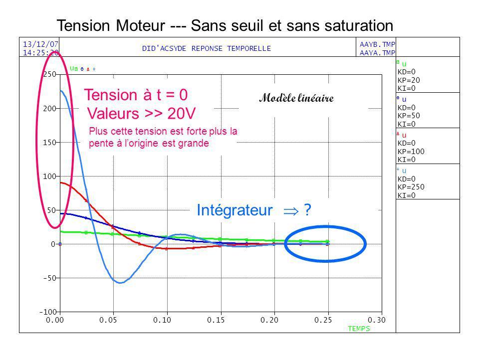 Tension Moteur --- Sans seuil et sans saturation Intégrateur ? Modèle linéaire Tension à t = 0 Valeurs >> 20V Plus cette tension est forte plus la pen