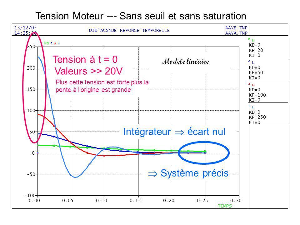 Tension Moteur --- Sans seuil et sans saturation Intégrateur é cart nul Modèle linéaire Tension à t = 0 Valeurs >> 20V Plus cette tension est forte pl