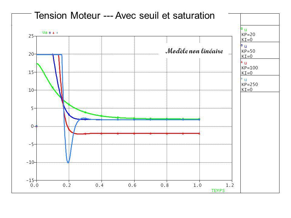 Modèle non linéaire Tension Moteur --- Avec seuil et saturation