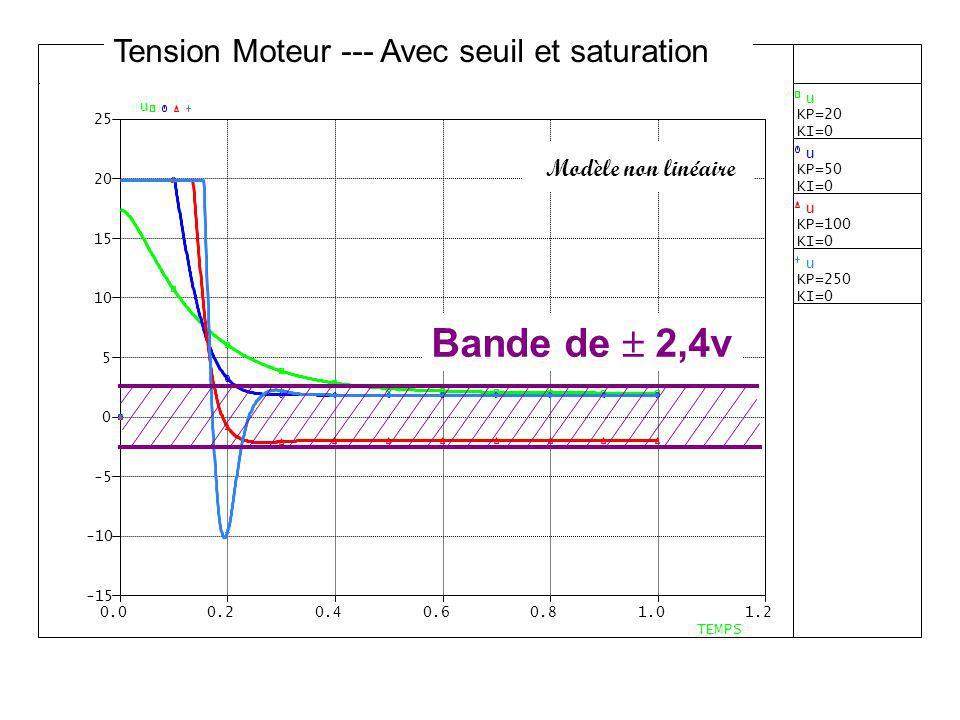 Modèle non linéaire Tension Moteur --- Avec seuil et saturation Bande de 2,4v