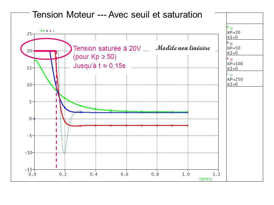 Modèle non linéaire Tension saturée à 20V (pour Kp 50) Jusquà t 0,15s Tension Moteur --- Avec seuil et saturation