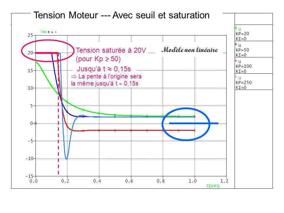 Modèle non linéaire Tension saturée à 20V (pour Kp 50) Jusquà t 0,15s La pente à lorigine sera la même jusquà t 0,15s Tension Moteur --- Avec seuil et