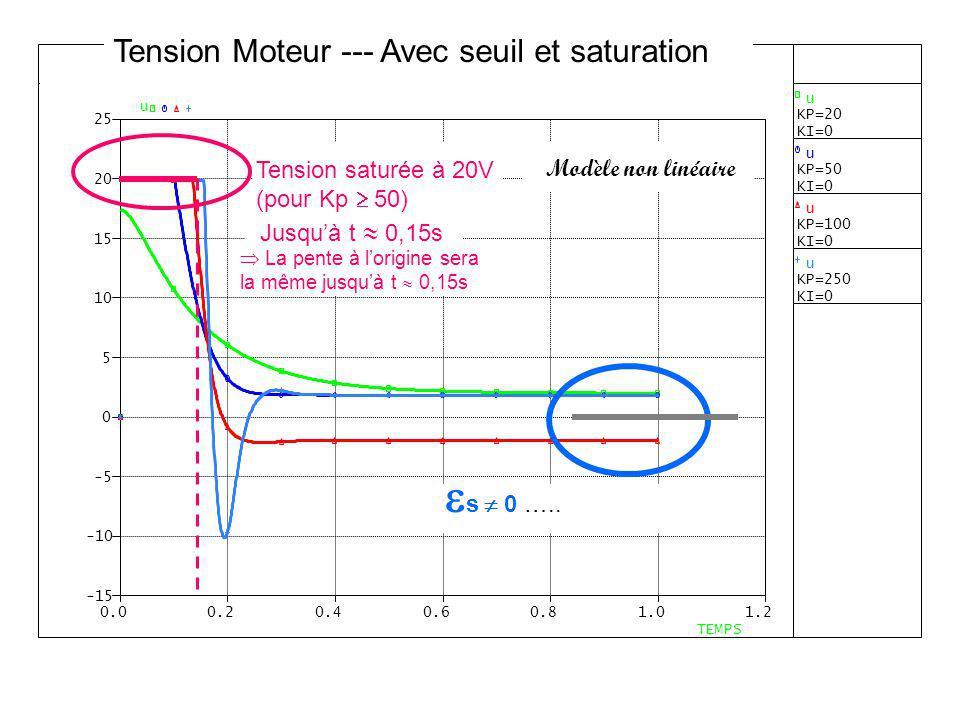 Modèle non linéaire Tension saturée à 20V (pour Kp 50) Jusquà t 0,15s s 0 ….. La pente à lorigine sera la même jusquà t 0,15s Tension Moteur --- Avec