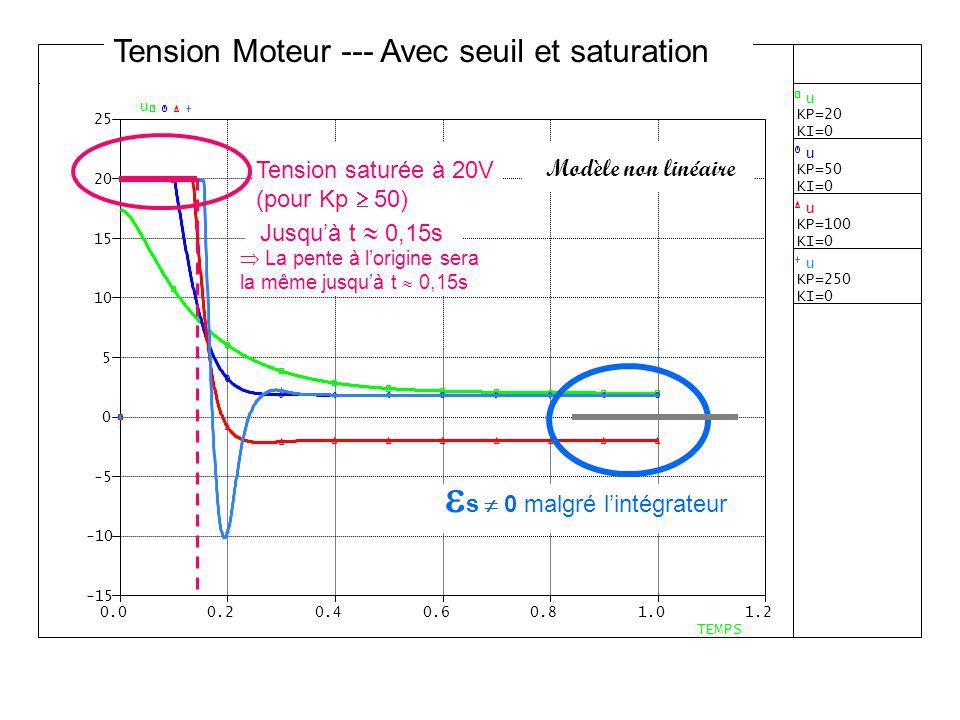s 0 malgré lintégrateur Modèle non linéaire Tension saturée à 20V (pour Kp 50) Jusquà t 0,15s La pente à lorigine sera la même jusquà t 0,15s Tension