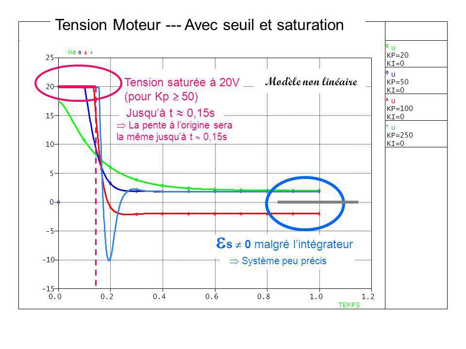 s 0 malgré lintégrateur Modèle non linéaire Tension saturée à 20V (pour Kp 50) Jusquà t 0,15s Système peu précis La pente à lorigine sera la même jusq