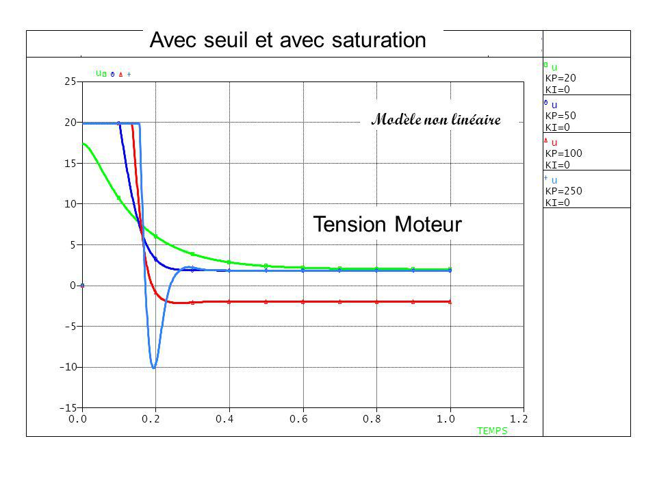 Avec seuil et avec saturation Modèle non linéaire Tension Moteur
