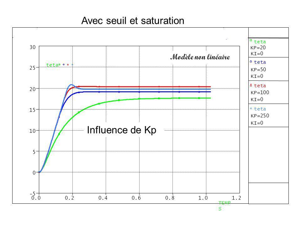 Influence de Kp Avec seuil et saturation Modèle non linéaire
