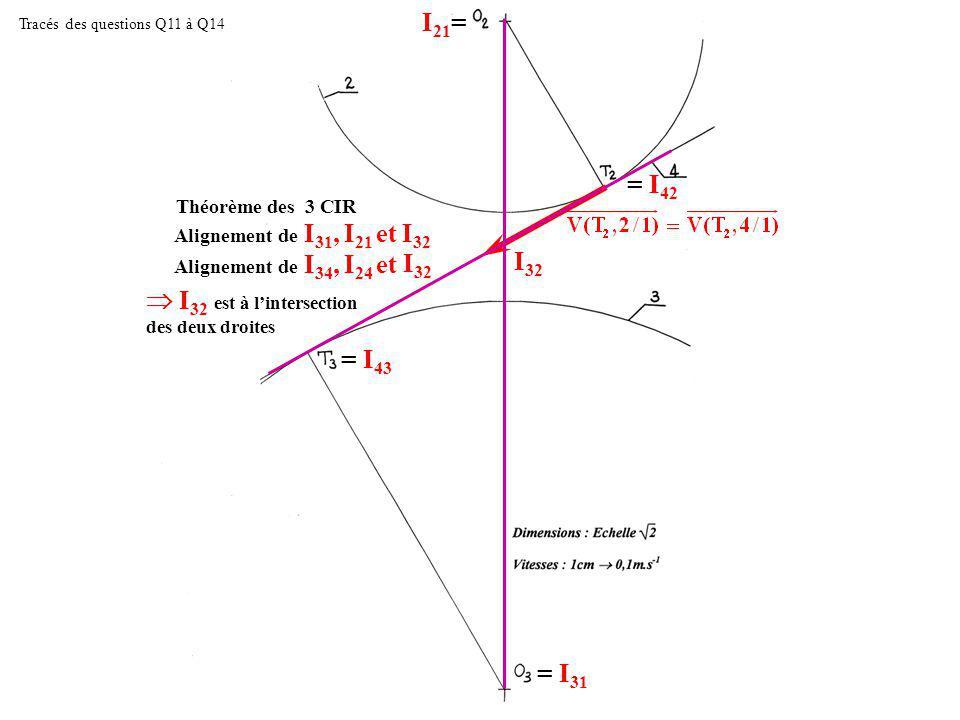 Tracés des questions Q11 à Q14 I 21 = = I 31 = I 42 = I 43 Alignement de I 31, I 21 et Théorème des 3 CIR I 32 Alignement de I 34, I 24 et I 32 I 32 est à lintersection des deux droites