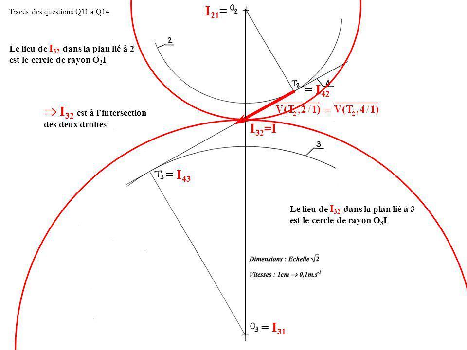 Tracés des questions Q11 à Q14 I 21 = = I 31 = I 42 = I 43 I 32 =I I 32 est à lintersection des deux droites Le lieu de I 32 dans la plan lié à 3 est le cercle de rayon O 3 I Le lieu de I 32 dans la plan lié à 2 est le cercle de rayon O 2 I