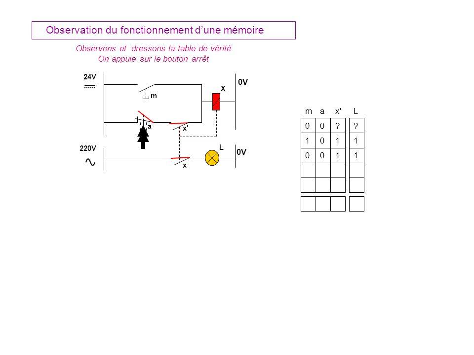 m 24V X 0V L 220V 0V a x Observation du fonctionnement dune mémoire ax L 0 1 m 0 011 0011 Observons et dressons la table de vérité On appuie sur le bouton arrêt ?.