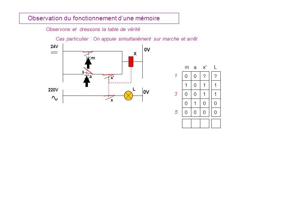 m 24V X 0V L 220V 0V a x a L 0 1 m 0 011 0011 1000 0000 Observation du fonctionnement dune mémoire Cas particulier : On appuie simultanément sur marche et arrêt 1 3 5 Observons et dressons la table de vérité ?.