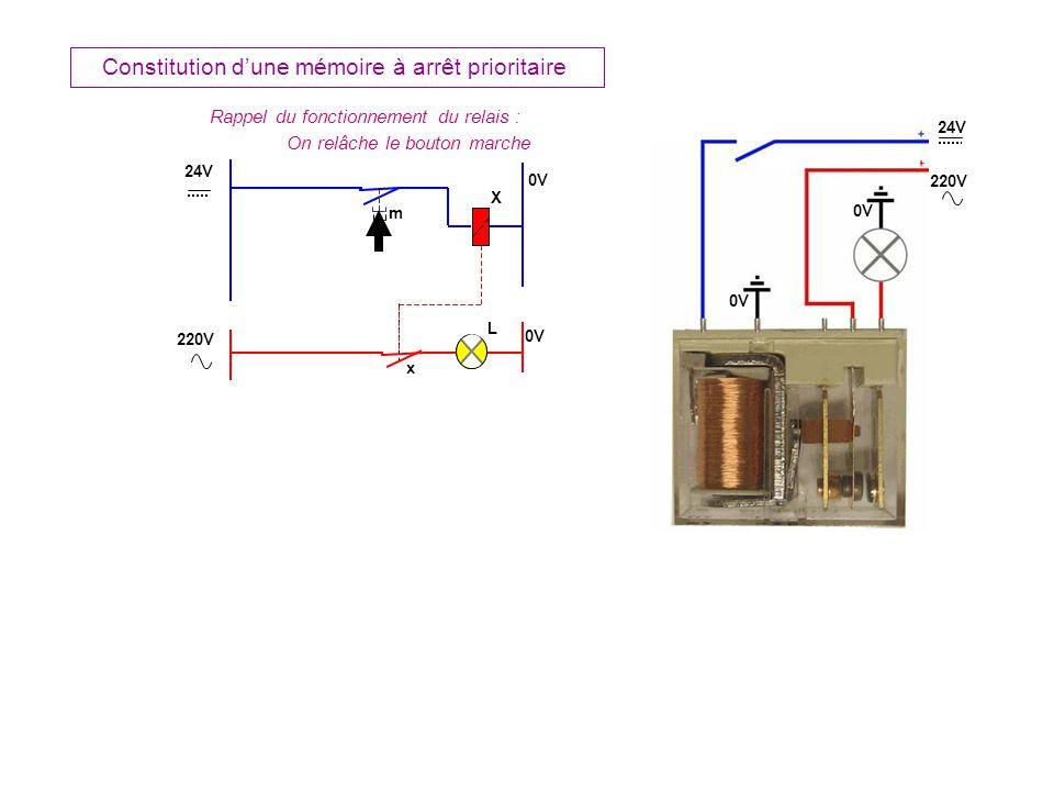 X L x 24V 0V 220V 0V 24V 220V 0V m Constitution dune mémoire à arrêt prioritaire Rappel du fonctionnement du relais : On relâche le bouton marche