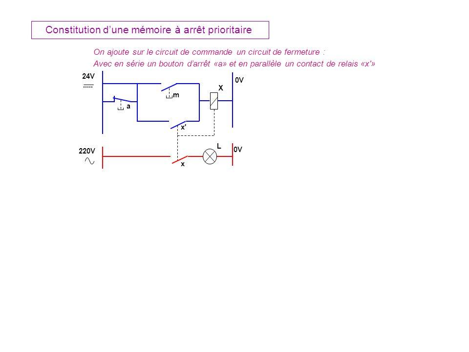 m X L On ajoute sur le circuit de commande un circuit de fermeture : Avec en série un bouton darrêt «a»et en parallèle un contact de relais «x » x Constitution dune mémoire à arrêt prioritaire x 24V 0V 220V 0V a