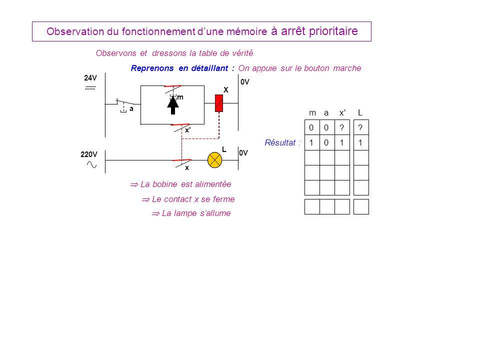 Observation du fonctionnement dune mémoire à arrêt prioritaire ax L 0 m 0?.