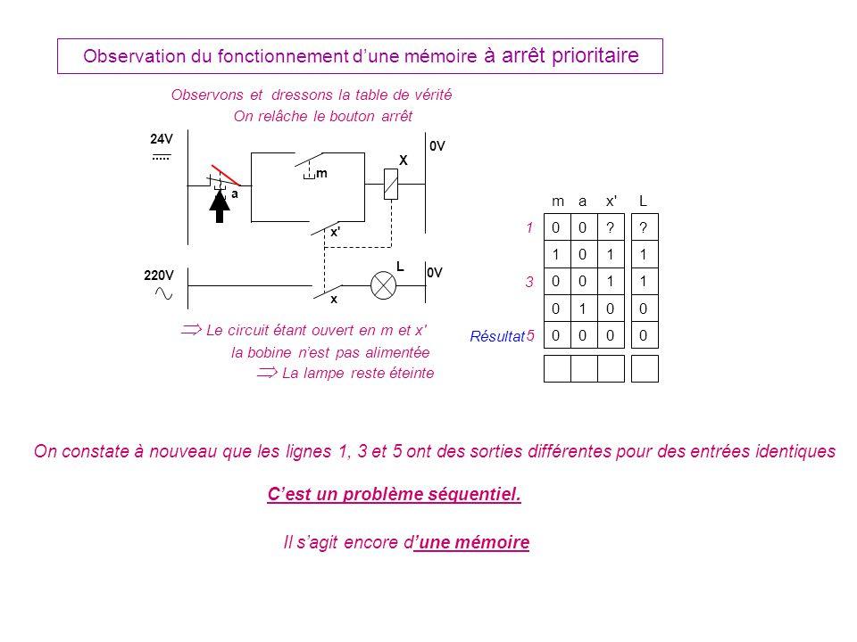 Observons et dressons la table de vérité Observation du fonctionnement dune mémoire à arrêt prioritaire ax L 0 m 0?.