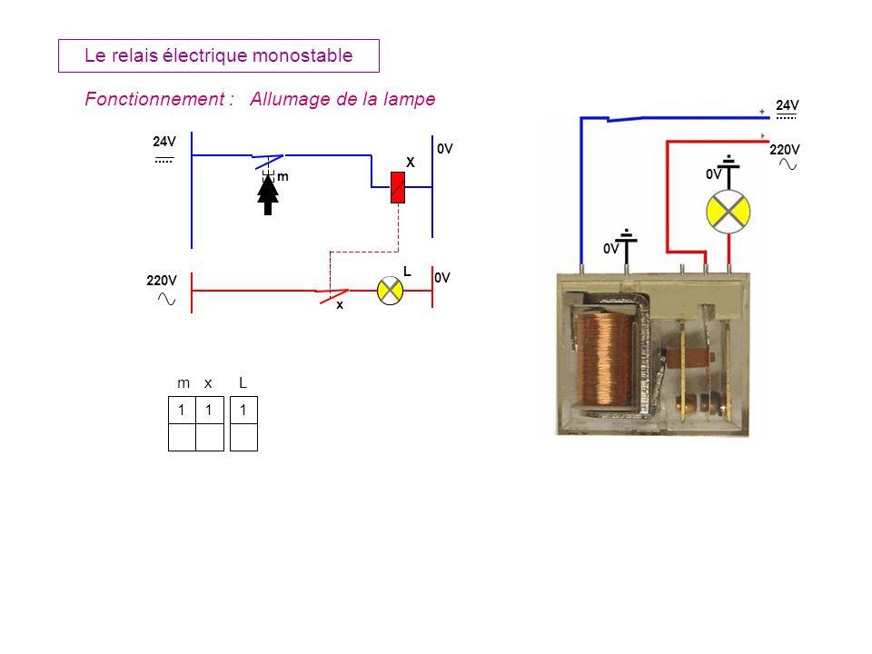 m X L x Le relais électrique monostable Fonctionnement :Extinction de la lampe 24V 0V 220V 0V 24V 220V 0V 1 0 m 1 0 x 1 0 L Cest une fonction OUI X = m
