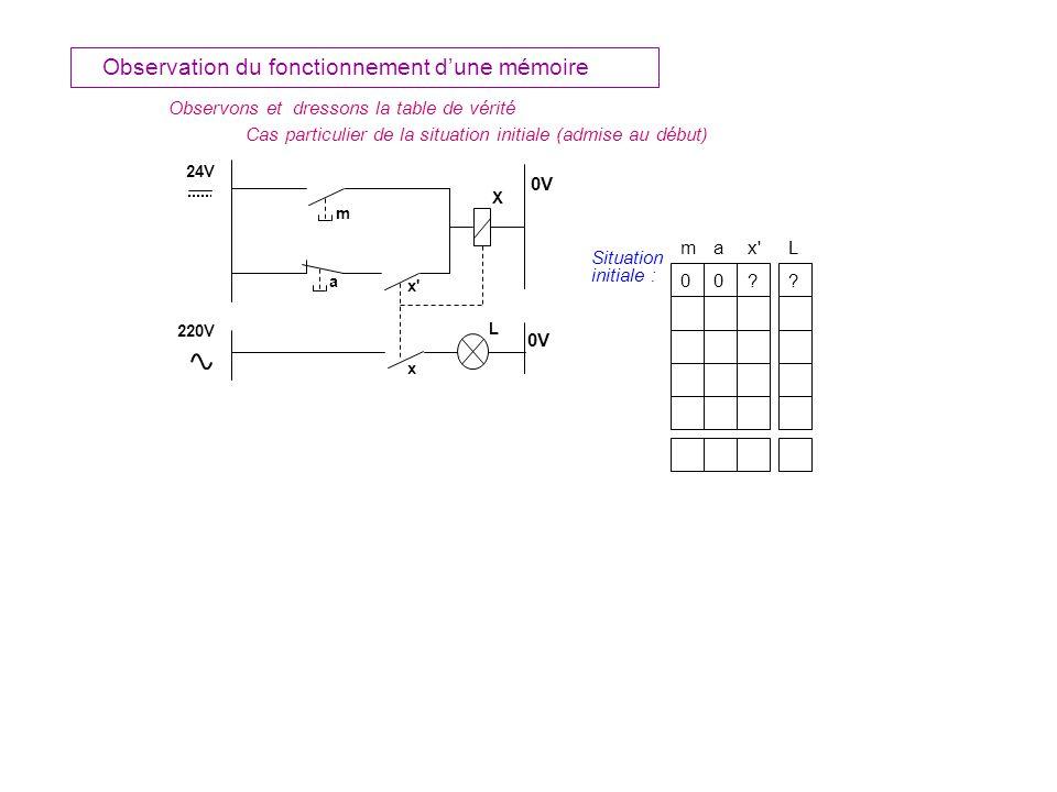 m a 24V x X 0V L 220V 0V Observons et dressons la table de vérité Observation du fonctionnement dune mémoire ax L 0 m 0?.