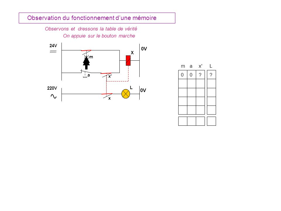 m 24V X 0V L 220V 0V a x La bobine est alimentée Le contact «x »se ferme La lampe sallume ax L 0 1 m 0 011 Observation du fonctionnement dune mémoire Observons et dressons la table de vérité Reprenons en détaillant : On appuie sur le bouton marche Résultat : ?.
