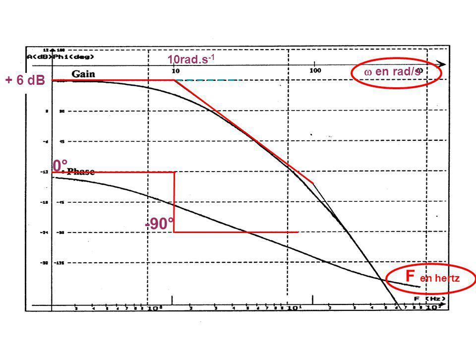 0° -90° F en hertz + 6 dB 10rad.s -1 en rad/s
