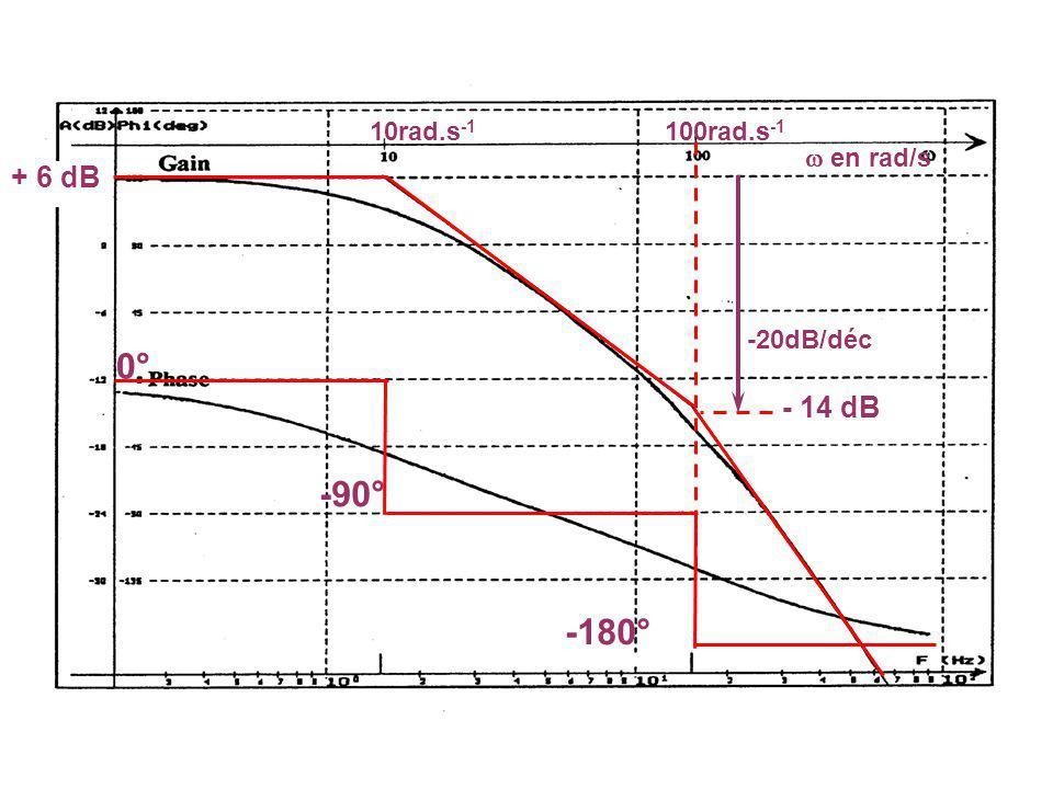 Etude de la boucle fermée T(p) 1,5 10000 1,1000
