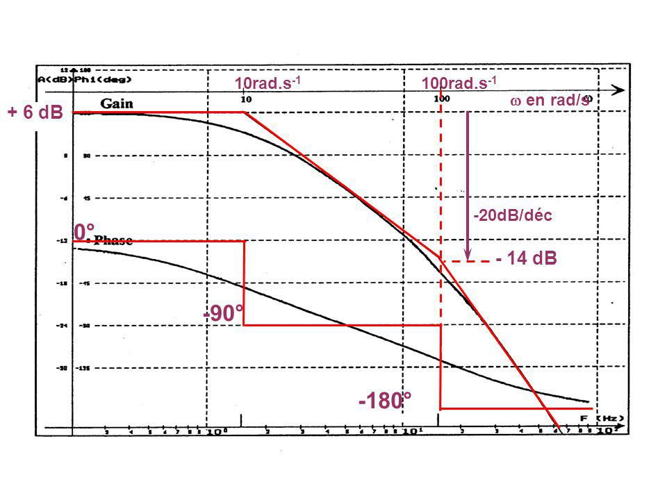 0° -90° -180° + 6 dB - 18 dB 10rad.s -1 en rad/s 100rad.s -1 -20dB/déc - 30 dB -12dB/octave
