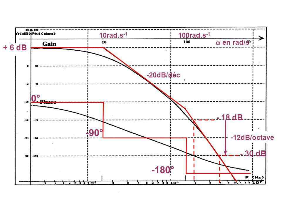 REPONSES INDICIELLES 0.000.020.040.060.080.100.120.140.16 0.0 0.2 0.4 0.6 0.8 1.0 1.2 TEMPS ES K = 8 K = 5 K = 1 Conclusions si K Performances :