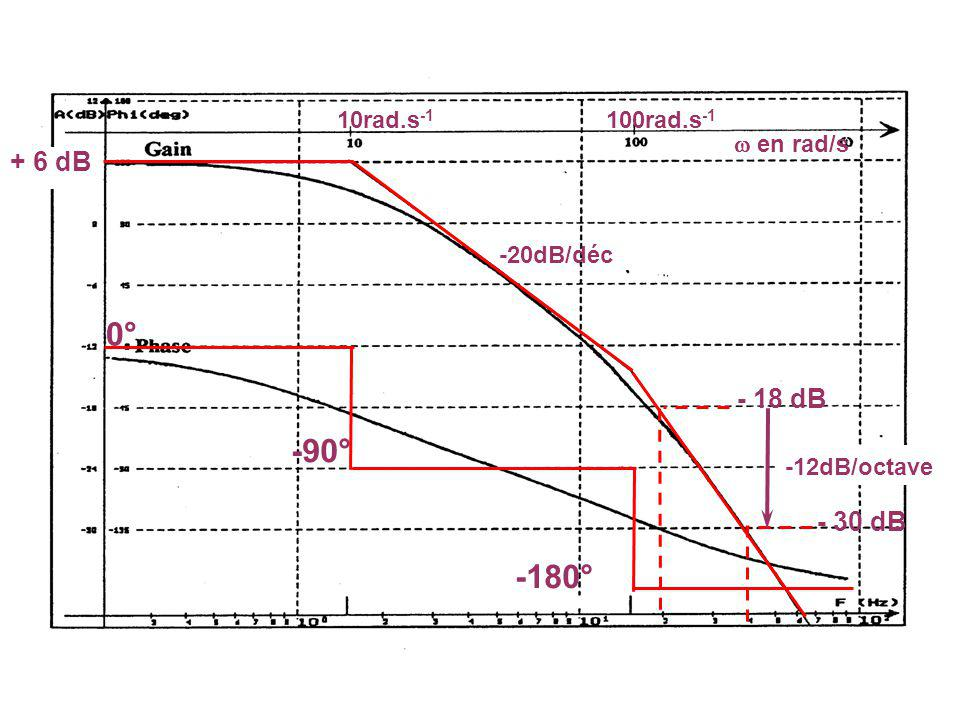 0° -90° -180° + 6 dB 10rad.s -1 31,6rad.s -1 en rad/s 100rad.s -1 -20dB/déc -40dB/déc