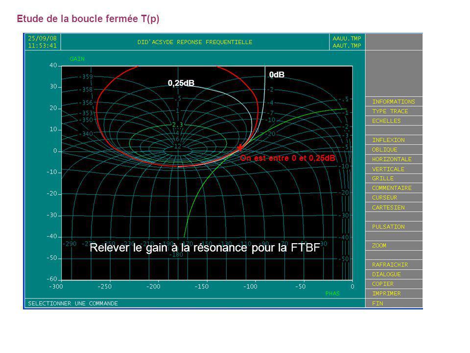 Relever le gain à la résonance pour la FTBF Etude de la boucle fermée T(p) 0dB 0,25dB On est entre 0 et 0,25dB