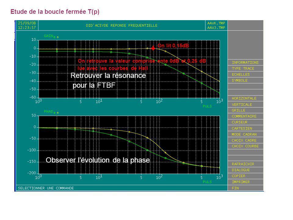 Etude de la boucle fermée T(p) Observer lévolution de la phase Retrouver la résonance pour la FTBF On lit 0,15dB On retrouve la valeur comprise ente 0dB et 0,25 dB lue avec les courbes de Hall