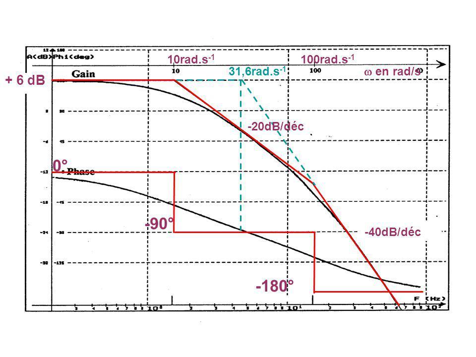 REPONSE FREQUENTIELLE -- FTBF 0 1025 1 25 2 2 -7 -6 -5 -4 -3 -2 0 1 2 3 rad/s GAIN en dB 2,3dB K = 9,15 On valide ainsi le résultat du réglage effectué avec les courbes de Hall.