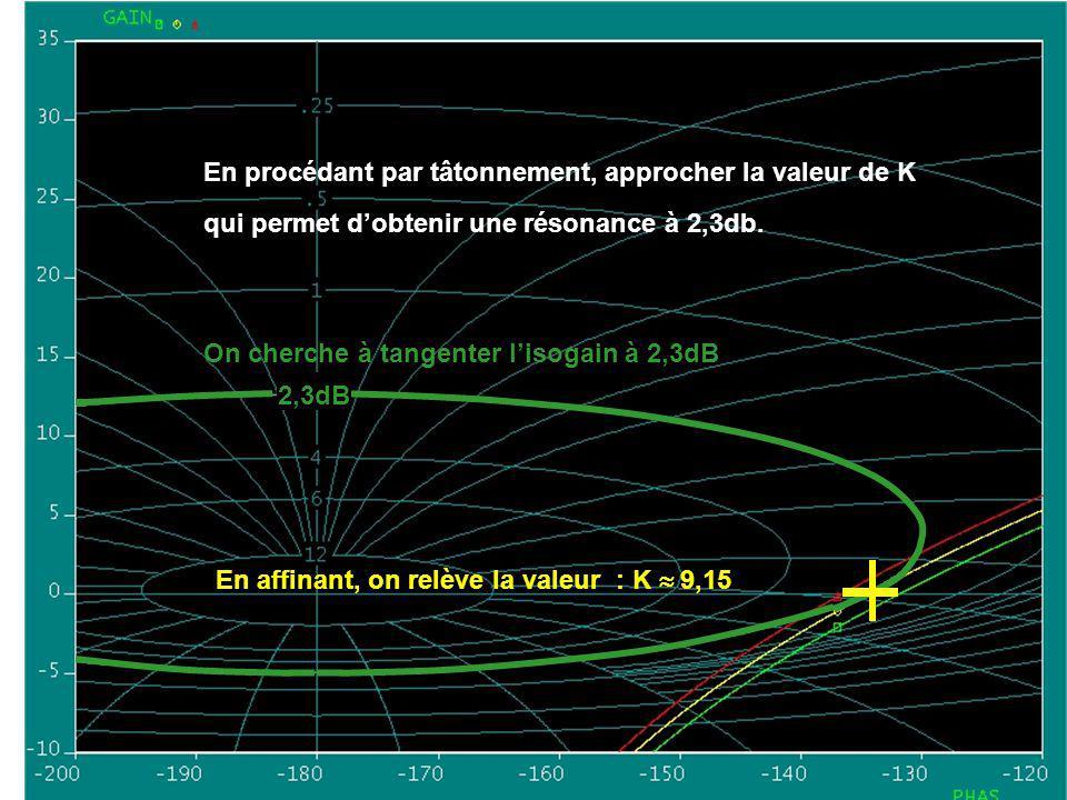 En procédant par tâtonnement, approcher la valeur de K qui permet dobtenir une résonance à 2,3db.