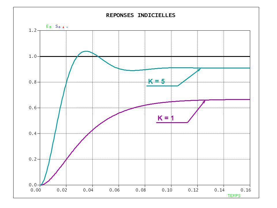 REPONSES INDICIELLES 0.000.020.040.060.080.100.120.140.16 0.0 0.2 0.4 0.6 0.8 1.0 1.2 TEMPS ES K = 5 K = 1