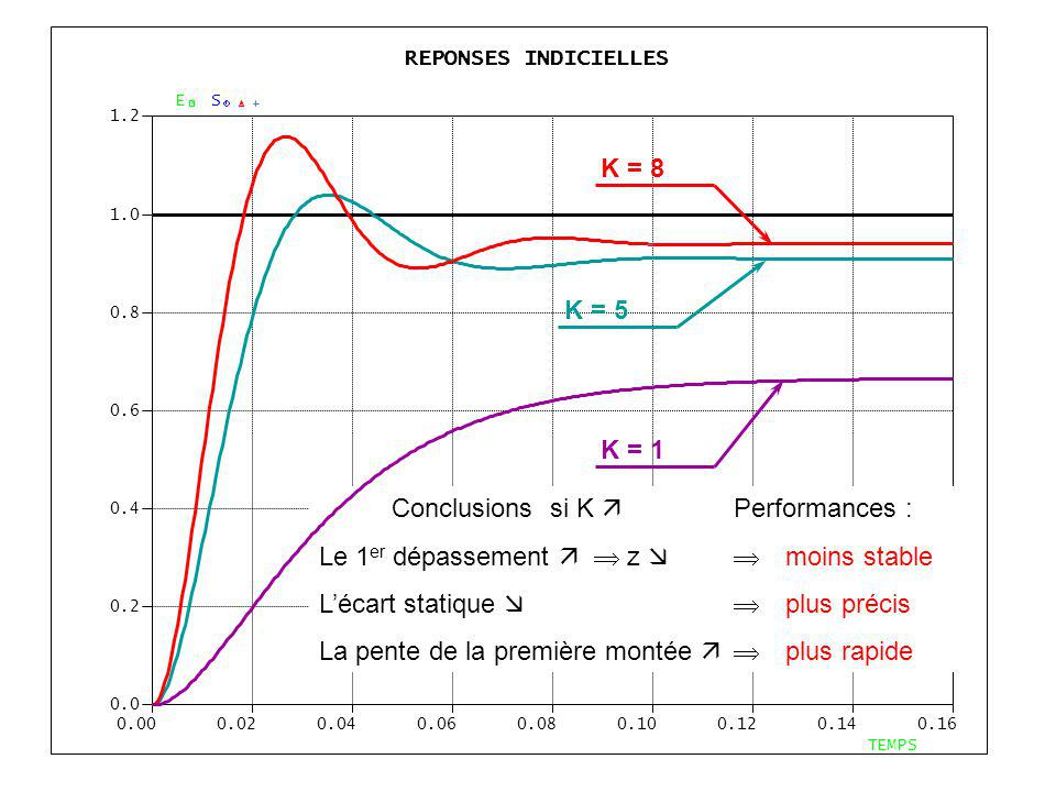 REPONSES INDICIELLES 0.000.020.040.060.080.100.120.140.16 0.0 0.2 0.4 0.6 0.8 1.0 1.2 TEMPS ES K = 8 K = 5 K = 1 Conclusions si K Performances : Le 1