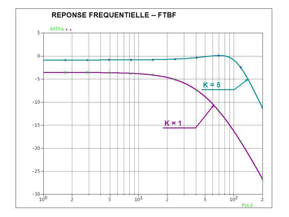 0 1025 1 25 2 2 -30 -25 -20 -15 -10 -5 0 5 PULS GAIN REPONSE FREQUENTIELLE -- FTBF K = 5 K = 1