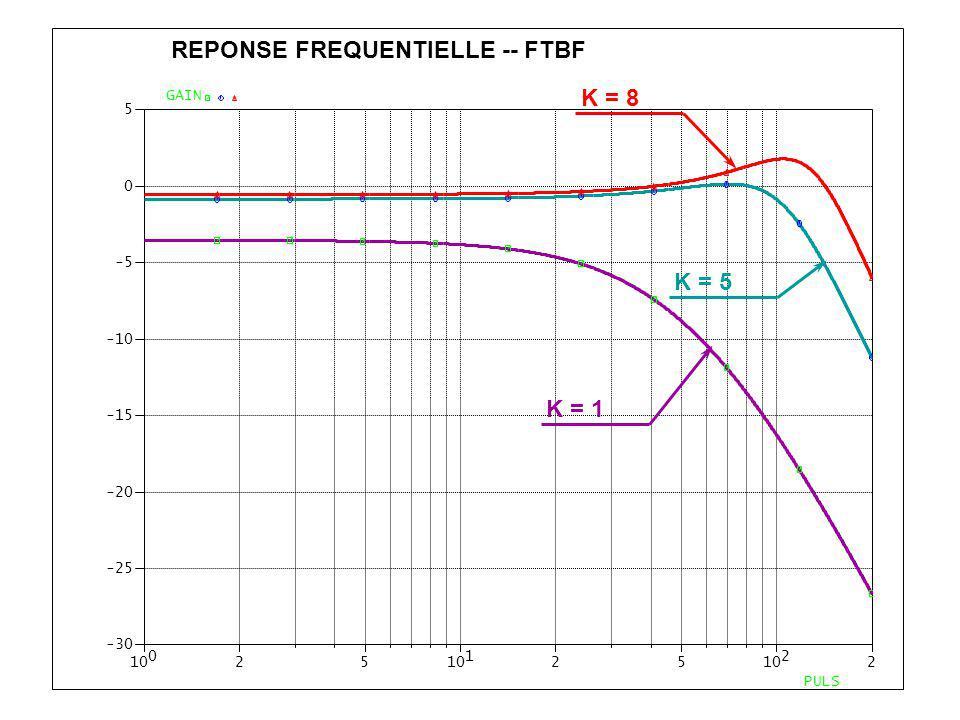 0 1025 1 25 2 2 -30 -25 -20 -15 -10 -5 0 5 PULS GAIN REPONSE FREQUENTIELLE -- FTBF K = 8 K = 5 K = 1